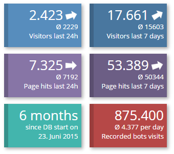 Short summary of page visits.