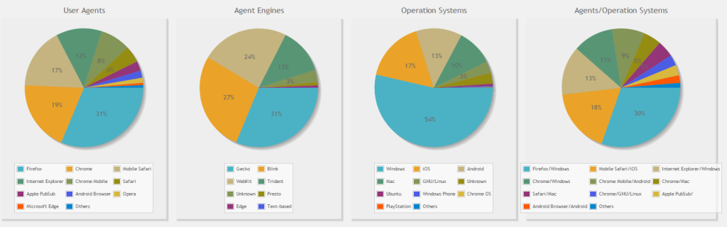 Pie Charts shown the distribution of user agents (browsers) and operation systems derived from recorded visitor flow data.